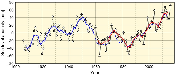 Time-series representation of annual mean sea level values (1906 – 2016)